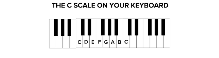 The C Scale on your Keyboard