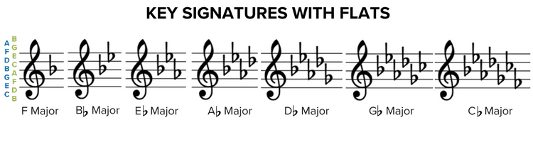Key Signatures with Flats