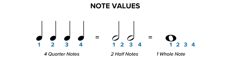 Note Values